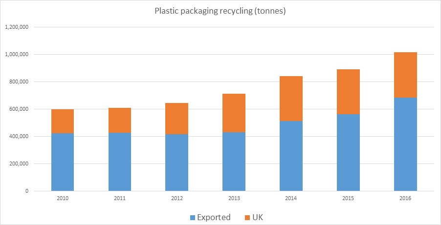 Plastic packaging recycling (tonnes)