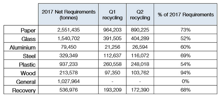 Q2 recycling figures 2017