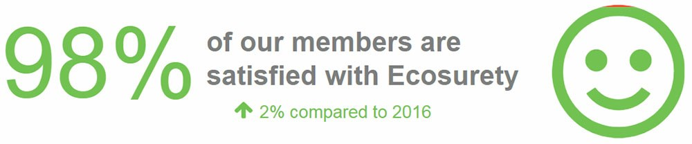 98% of our members are satisfied with Ecosurety