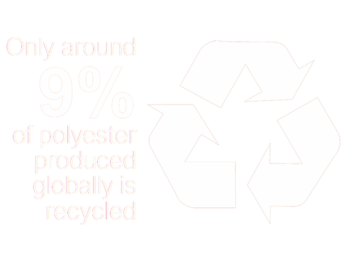 9% polyester produced globally is recycled