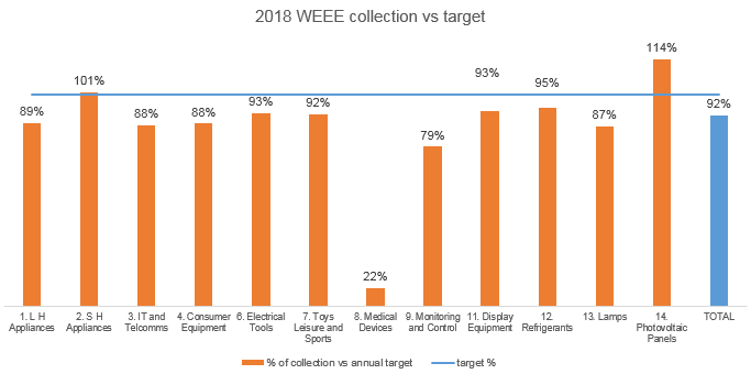 WEEE collection figures 2018
