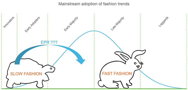 fashion adoption curve