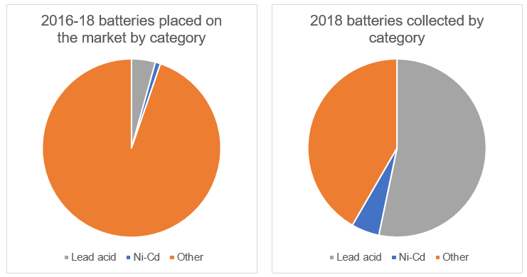 2018 battery collection figures